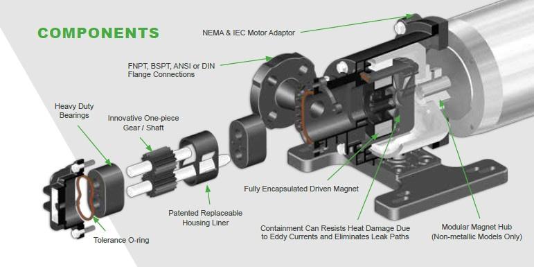 componen gear pump dosing pump enggineering product